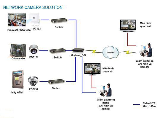 Giải pháp camera cho tòa nhà, nhà hàng, khách sạn